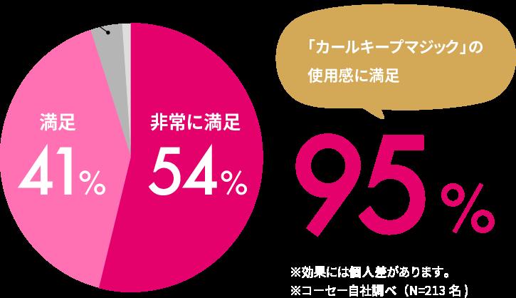 「カールキープマジック」の使用感に満足 95% ※効果には個人差があります。※コーセー自社調べ(N=213名)